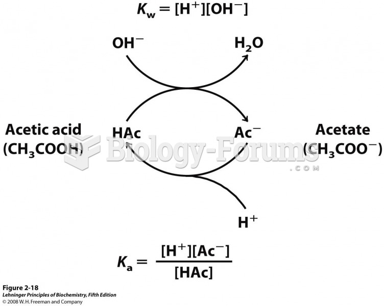 The acetic acid–acetate pair as a buffer system