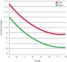 Change in Emotional States During Adolescence  Average emotional state becomes teadilyi more negativ