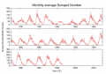 History of the number of observed sunspots during the last 250 years, which shows the ~11-year solar