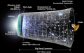 One proposed timeline of the origin of space, from physical cosmology.