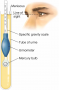 Urinometer. In this procedure, a urine sample and urinometer are placed within a tube, and the liqui