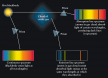 Continuous, Absorption Line, and Emission Line Spectra