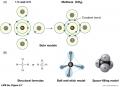 Covalent Bonding Can Form Compounds