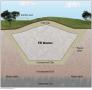 Soil Remediation Techniques