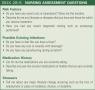Nursing assessment questions