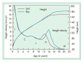 """The adolescent growth spurt in humans is seen as a """"bump"""" in the height curve and a """"spike"""" in the h"""