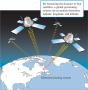 Global positioning systems determine latitude, longitude, and altitude by measuring the distance fro