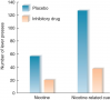 Effect of Inactivation of the Insula on Reinstatement of Drug-Seeking Behavior in Rats