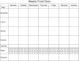 A food diary can help patients identify unhealthy eating habits and make healthy choices.
