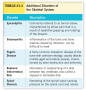 Additional Disorders of the Skeletal System