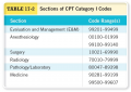 Sections of CPT Category I Codes
