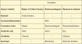 Alternative methods for locating the CPT Main Term.
