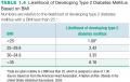 Likelihood of Developing Type 2 Diabetes Mellitus Based on BMI