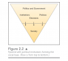 "This chart illustrates the ""drip down"" model of government.  In this, politics is formed by the soc"