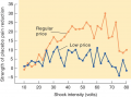 Effect of Perceived Price of a Drug on Placebo Analgesia