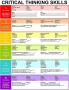Critical Thinking Skills chart